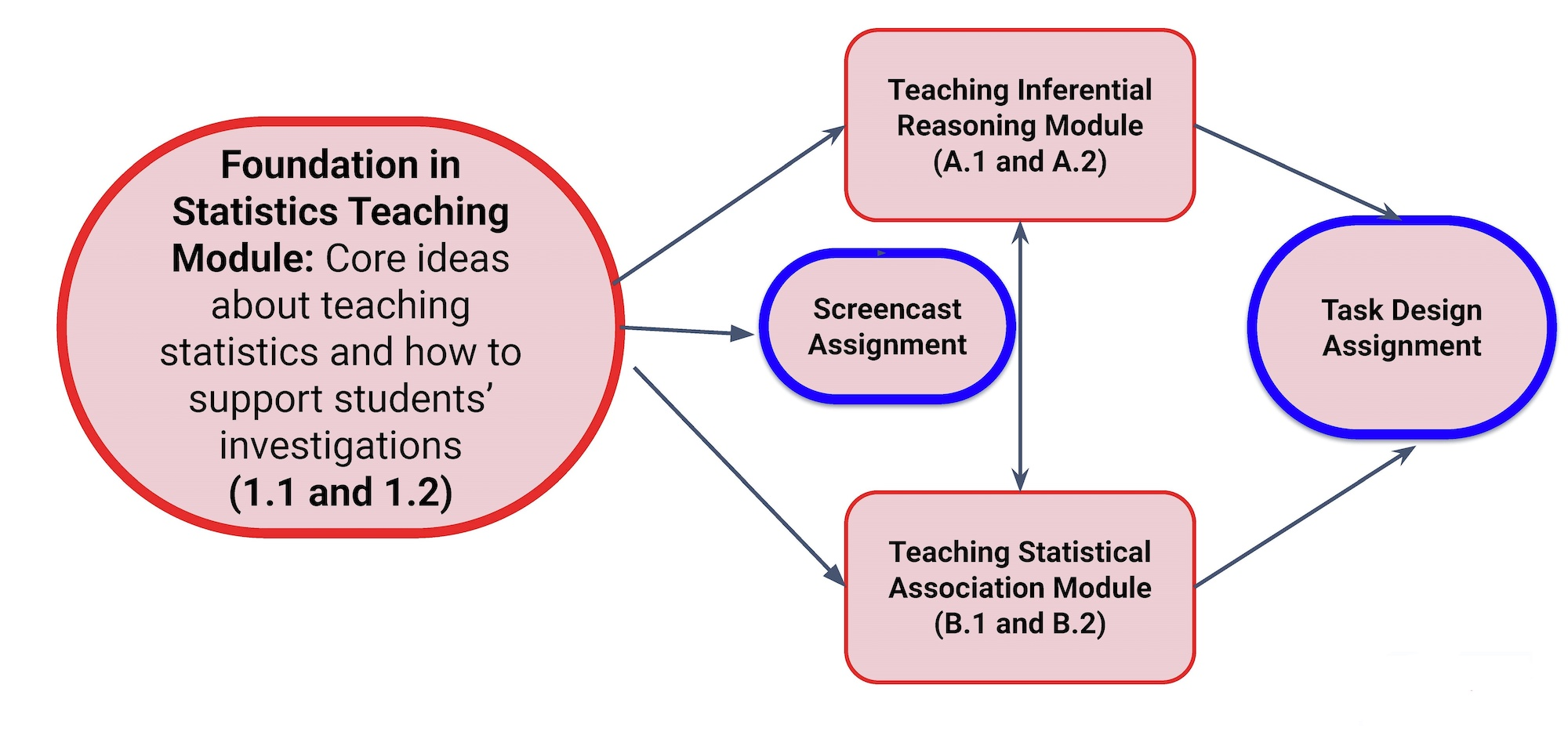 Modular approach to the ESTEEM project. The Foundation in Teaching Statistics module leadsd to a screencast assignment as well as Module 1 (Teaching Infrarential Reasoning) and Module 2 (Teaching Statistical Associations. Once these modules are completed, they lead to a task design assignment.